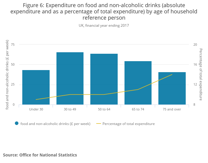 Figure 6_ Expenditure on food and non-alcoholic drinks (absolute expenditure and as a percentage of total expenditure) by age of household reference person